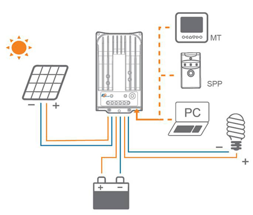 Sclsolarchargerwirediagram Copy together with Fukmg Jipy Nl Rect as well Maxresdefault besides Keystone Montana Inverter furthermore Ph. on solar panel charge controller wiring